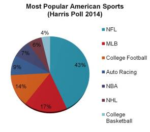 Harris Poll- Sport Popularity