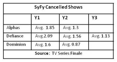 canceled show ratings.png