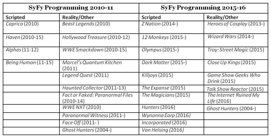 Programming 11 vs 16