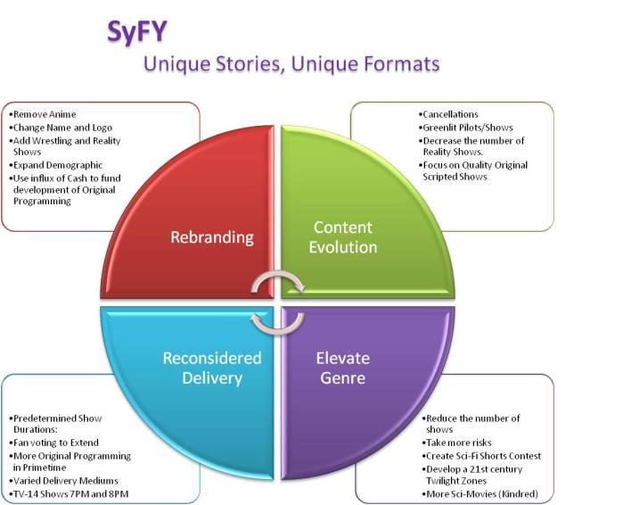 SyFy Model