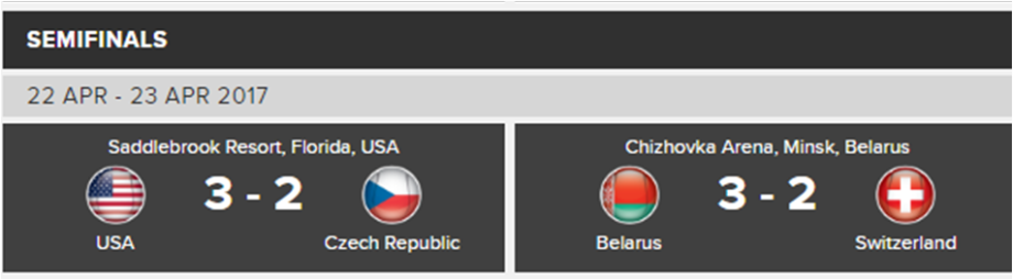 fed cup day 2