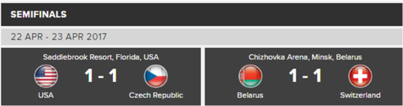 fed cup semifinals scores
