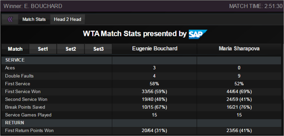 sharapova bouchard stats