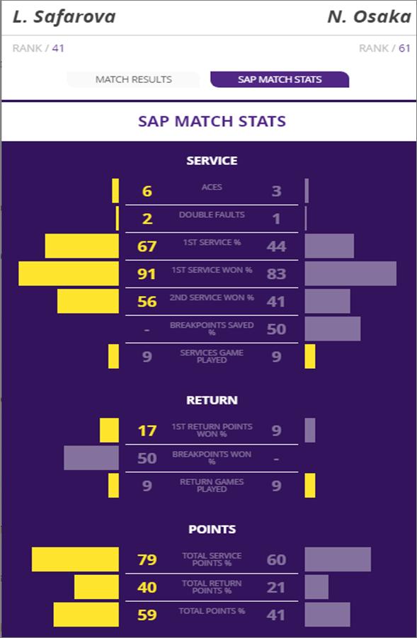 osaka safarova match stats