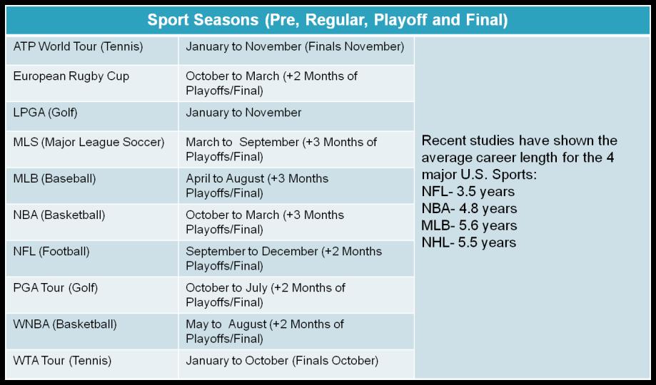 sport seasons